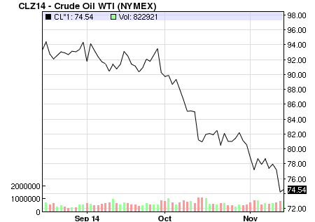 WTI September Price.png